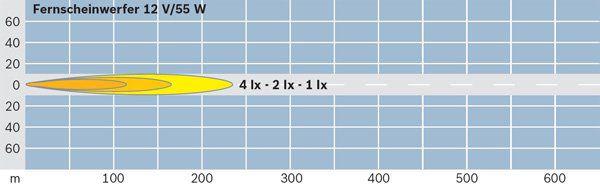 Projecteur longue portée (X1)